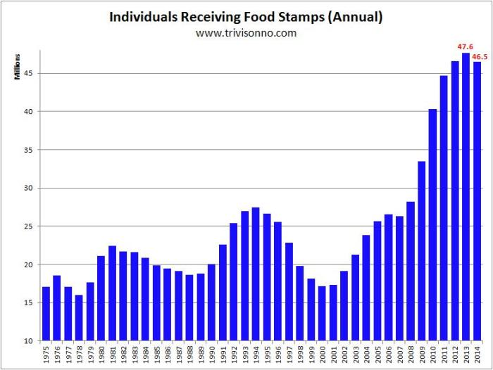 food-stamps-yearly-do-not-hotlink