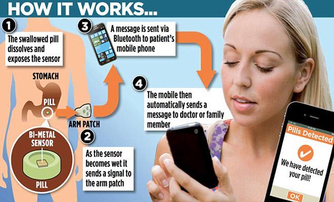 Risultati immagini per microchip,Proteus Digital Health